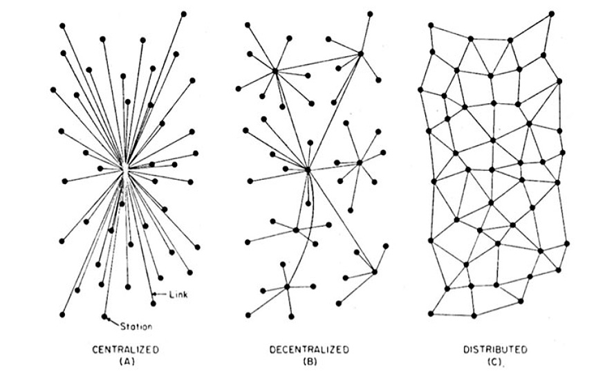 ACME swarm networks graphic